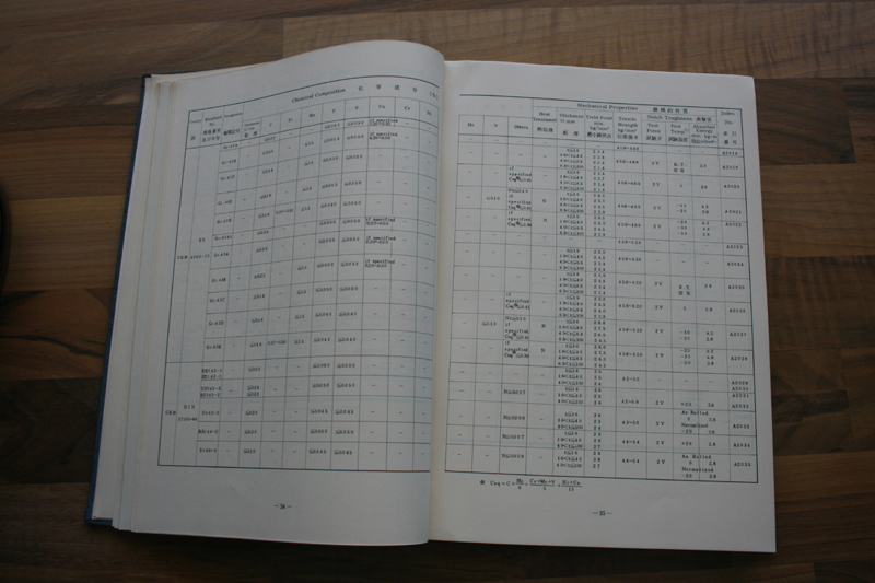 4HandbookOfComparativeWorldSteelStandardskod.54